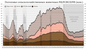pogolove_selhoz-zhivotnyh--RI-RSFSR-RF