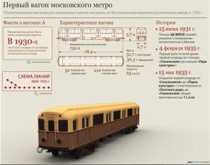pervyj_vagon_moskovskogo_metro