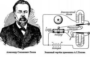 Popov_Aleksandr_Stepanovich-izobretatel_radio