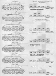 T-34_vypusk_po_godam_i_zavodam