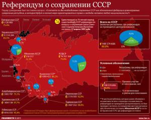 vsesoyuznyj_referendum_po_sohraneniyu_SSSR_17_marta_1991_goda