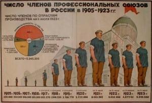 chislo_chlenov_profsoyuzov_v_Rossii-1905-1923