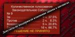 Депутаты не поддержали изменение закона о митингах, внесенные депутатами от ЛДПР